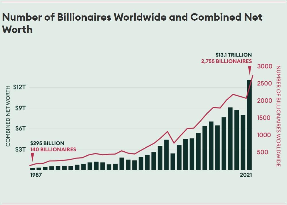 Forbes: Αυτοί είναι οι πλουσιότεροι άνθρωποι του πλανήτη - Στην κορυφή και πάλι ο Bezos, κατά πόδας ακολουθεί ο Musk